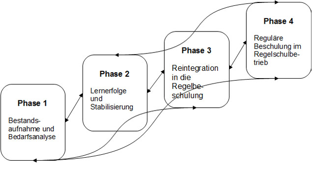 Beschulungs-Phasenmodell
